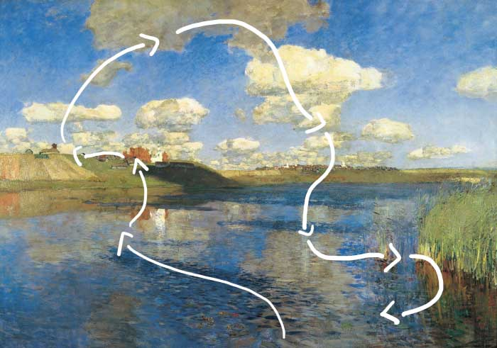 How To Analyze Art - Isaac Levitan, Lake, Russia, 1900 - Where Do My Eyes Follow